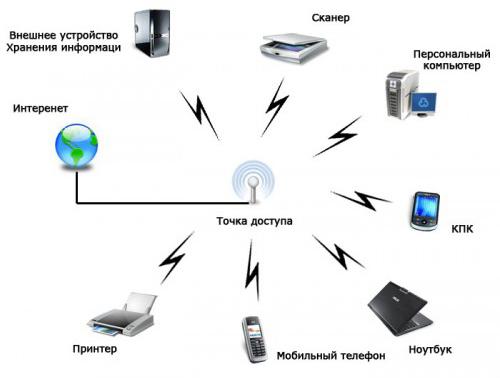 WExplain.ru - Что такое Wi-Fi?